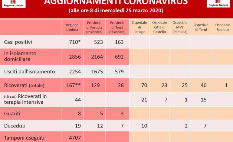 Coronavirus: in Umbria 710 positivi al virus, registrato leggero rallentamento