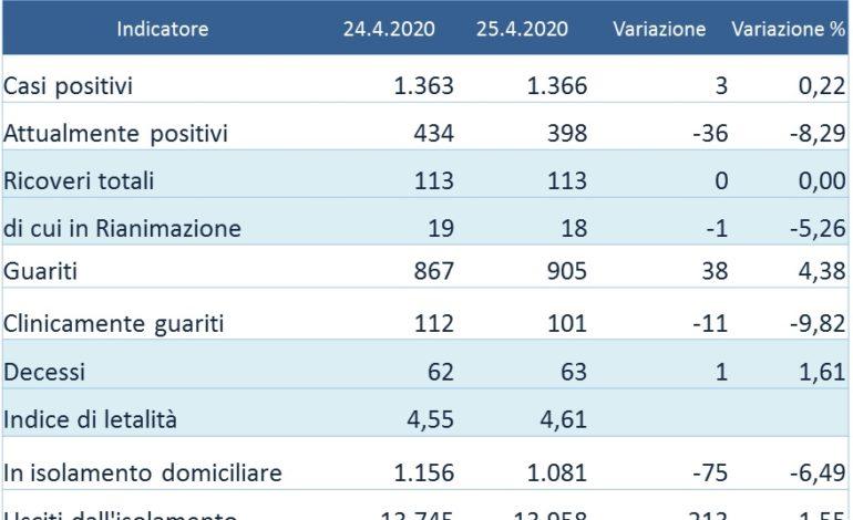 Corononavirus: in Umbria meno di 400 attualmente positivi