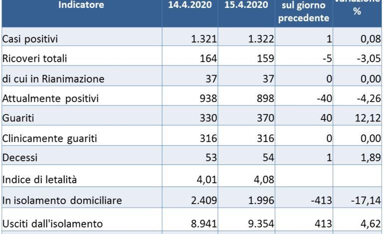 Coronavirus: in Umbria terzo giorno con solo un caso in più