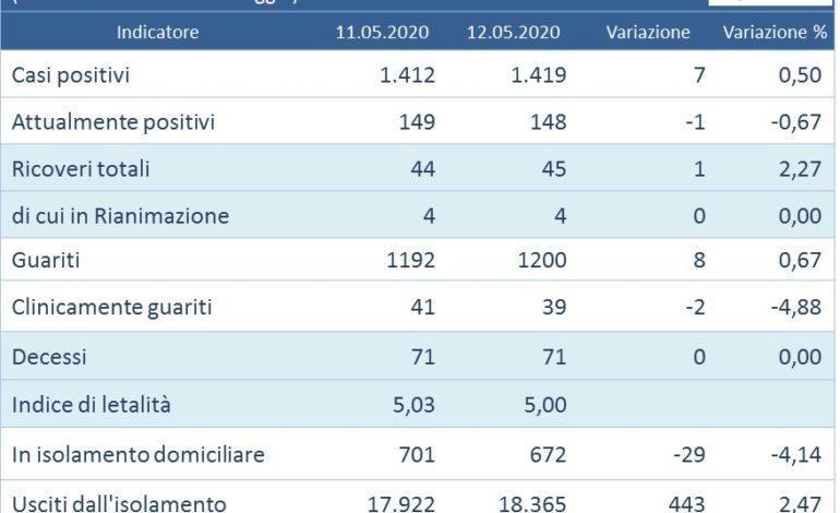 Coronavirus: rimane invariato il numero dei deceduti in Umbria