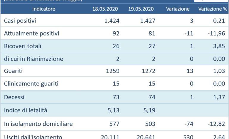 Coronavirus: in Umbria tre nuovi positivi su 1.525 tamponi