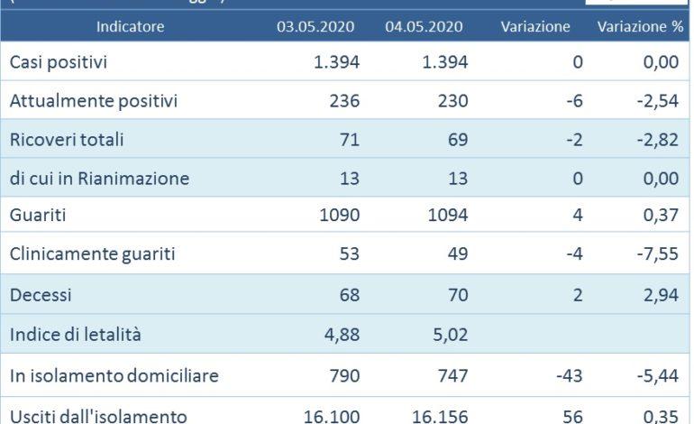 aggiornamenti coronavirus Covid-19 zero contagi glocal