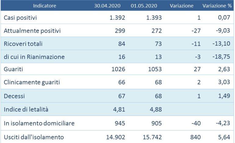 Coronavirus: un positivo in Umbria su 1.303 tamponi