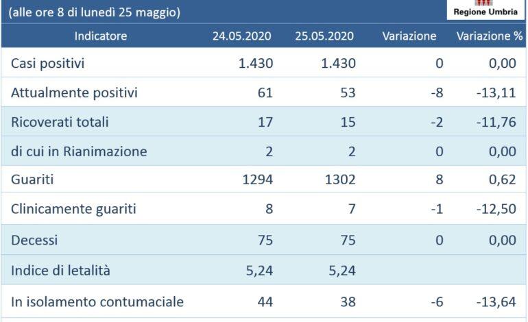 Coronavirus: in Umbria nessun nuovo caso, né decessi