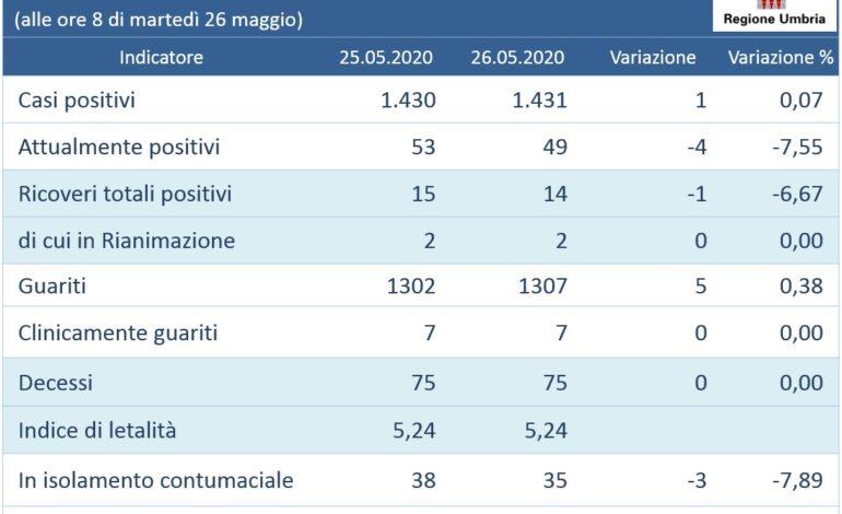 aggiornamenti coronavirus Covid-19 dati glocal