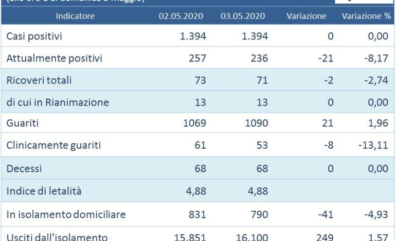 aggiornamenti casi zero coronavirus Covid-19 tamponi glocal