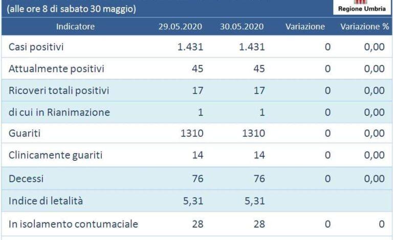 Coronavirus: quarto giorno senza nuovi contagi in Umbria, invariati tutti gli indicatori