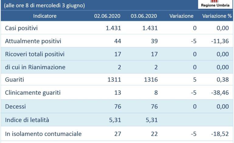 Coronavirus: da otto giorni nessun nuovo contagio in Umbria
